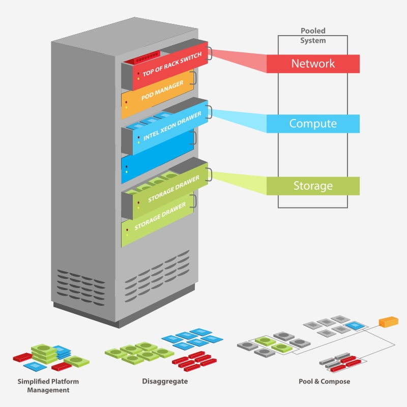 Software-defined-infrastructure-Stack